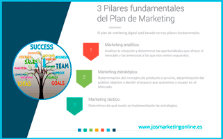 Guía de 20 Acciones para tu Plan de Marketing Digital Inmobiliario.