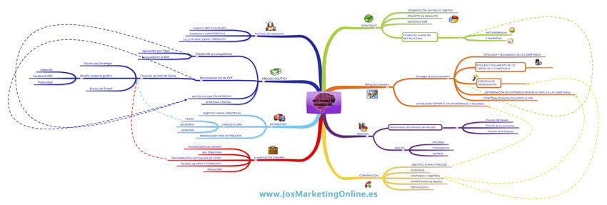 mapa-mental-gestión-de-proyectos-marketing